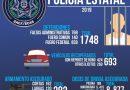 Más de 9 mil dosis de Droga asegurada en un AÑO X corporaciones policiales