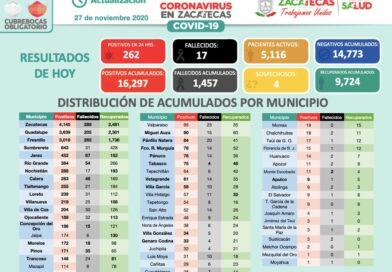 Latente riesgo de pasar al Rojo… Zacatecas hoy registra 262 personas positivas de COVID-19 y sube a 16 mil 297 casos