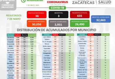 Zacatecas en Pandemia: 36 personas se contagian, 29 se recuperan y fallecen tres hombres, de COVID-19